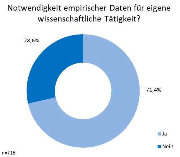 Abbildung 25: Notwendigkeit empirischer Daten (qualitativ/quantitativ) von Dritten (z.B. Statistikdatenbanken) für die eigene wissenschaftliche Tätigkeit