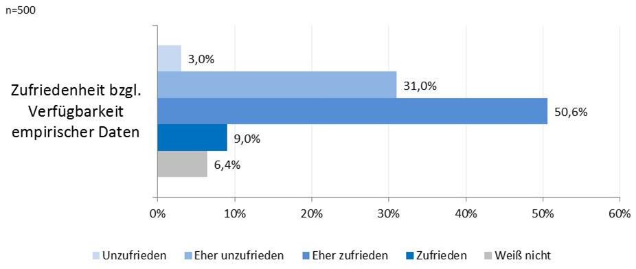 Abbildung 30: Zufriedenheit mit Verfügbarkeit empirischer Daten