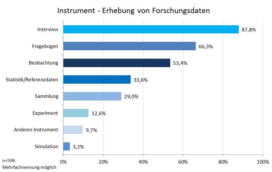 Abbildung 17: Erhebungsinstrument Forschungsdaten